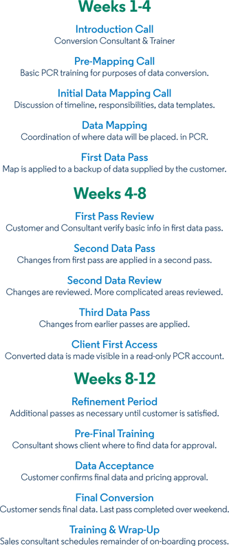 Data Conversion Timeline
